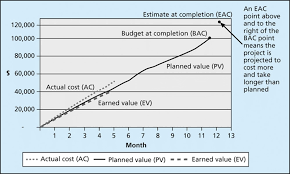 Cost Control And Earned Value Management Geog 871
