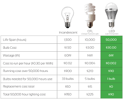 Energy Saving Light Bulbs Conversion Chart All Inclusive Cfl Bulb Comparison Chart Lightbulb Efficiency