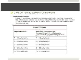 Quality Points Chart