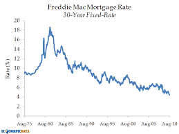 Freddie Mac 30 Year Mortgage Rate Chart Econompic The Importance Of Mortgage Rates