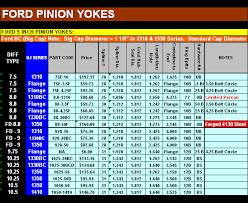 Pinion Yoke Listings