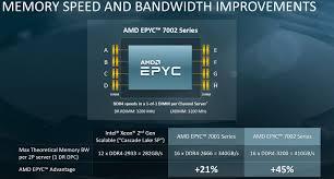Amd Epyc 7002 Architecture Memory Speed And Bandwidth