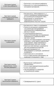НОУ ИНТУИТ Лекция Образовательная программа по направлению  Критерии оценки реферата