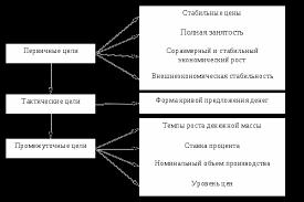 Проблемы реализации денежно кредитной и фискальной политики в  Дерево целей денежно кредитной политики
