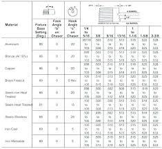 Tap Dimensions Chart Imperial Drill Bit Sizes Islamia Co
