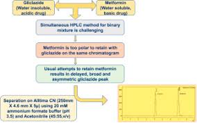 Development And Validation Of A New Analytical Hplc Method