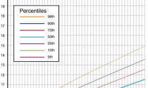 Babies Growth Curve 19 Skillful Weight Gain Chart For Infants
