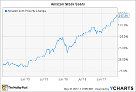 Amzn Stock Quote Inspiration Amazon Inc Stock At 4848 Buy Sell Or Hold The Motley Fool
