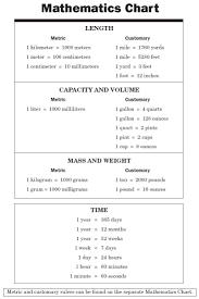 8 Grade Math Formula Chart 6th Grade Math Conversion Chart Www Bedowntowndaytona Com