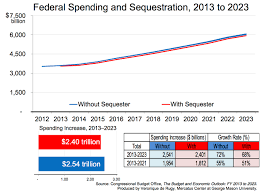 The Effects Of Sequestration On Federal Spending Mercatus