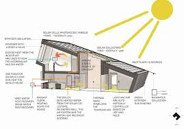 south facing passive solar house plans south facing passive solar house plans awesome passive solar straw