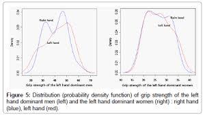 Normative Data On Hand Grip Strength Omics International