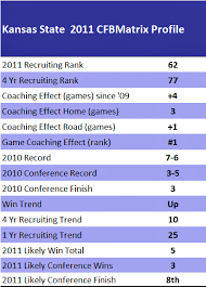 Kansas State Wildcats The College Football Matrix