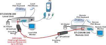cat5 ps 2 kvm extender 300 ft remote keyboard monitor mouse rj45 application note vga ps 2 kvm extender via cat5