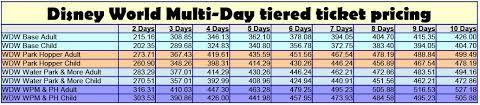 Disney World Ticket Price Chart 2016 Disney World Ticket Cost Charts Kennythepirate Com