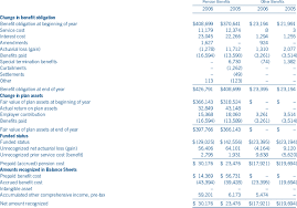 definitions of balance sheet diebold 2006 annual report