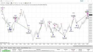 Pin By Tickscalper On Tickscalper Trading System Chart