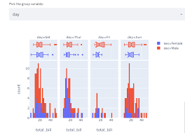 Interactive Analytics And Predictions On Restaurant Tips