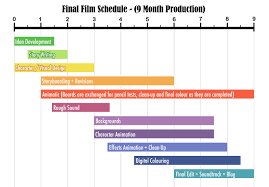 Sample Production Timeline Production Scheduling Tools Hourly Schedule Template Project 1