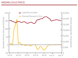 Gold Price 5 Years Chart India China Gold Demand 10 But India Offers Little Support As