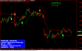 Stock Charts With Buy And Sell Signals Amibroker Eod Signals For Nifty 50 Stocks New Feature Launched