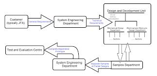 engineering training report