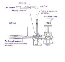 similiar shallow well jet pump installation diagram keywords submersible well pump wiring diagram on shallow well pump diagram