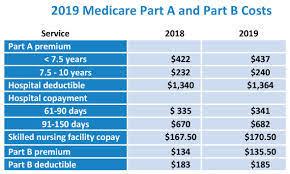 What Is Medicare Part B Premium 2019 Obamacare Quotes