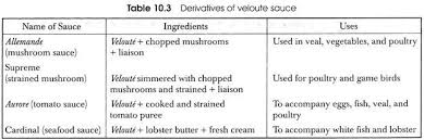 Derivatives Of Various Mother Sauces With Uses