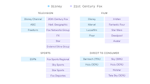 Heres What The New Disney Fox Merger Looks Like Axios