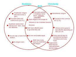 Similarities Between Islam And Christianity Venn Diagram 13 Rational Hinduism Chart