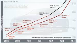 This Chart Shows How The Nissan Gt Rs Price Has Skyrocketed