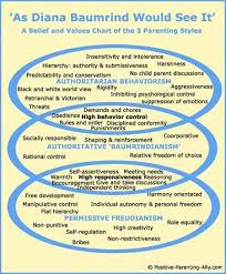 Parenting Styles Model Chart Of Diana Baumrinds