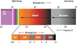 What Is Swir Edmund Optics