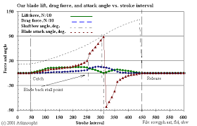 drag force gif. figure 4-7, flat plate lift and drag force gif