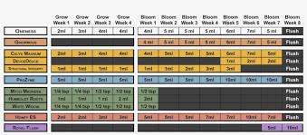 Basic Advanced Nutrients Sensi Grow Feeding Schedule