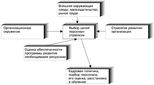 Управление персоналом предприятия Курсовая работа страница  персоналом