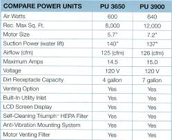 Vacuum Comparison Chart Authorized Dealer For Electrolux Central Vacuum Systems