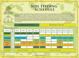 Age Old Organics Feeding Chart Age Old Organics Feeding Charts