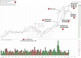 Stock Chart Services Best Stock To Buy Total System Services Inc Tss