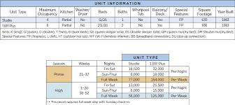Wyndham Harbortown Point Points Chart Resort Info
