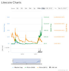 Ltc Charting System Why Litecoin Ltc Is The Future Of Smaller Blockchain