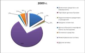 Курсовая работа Анализ прибыли и рентабельности банка