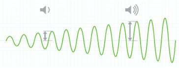 What Is Volume In Science Sound And Hearing Apple
