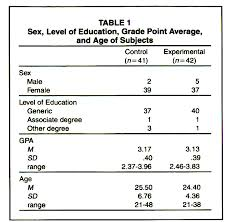 TABLE  Sex  Level of Education  Grade Point Average  and Age of Subjects