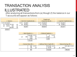 Transaction Analysis Chart Investing And Financing Decisions And The Accounting System