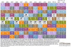 Asset Allocation Performance Chart Whats Up With The Recent Poor Performance Of Ivy