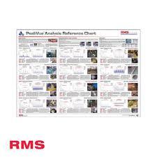 Peakvue Stress Wave Analysis Wall Chart Rms Ltd