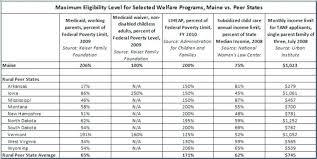 50 Elegant Florida Medicaid Income Limits Chart 2018