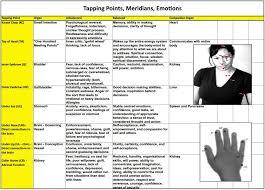 Eft Tapping Points Chart Pdf Eft Tapping Points Pdf Download Emotional Freedom
